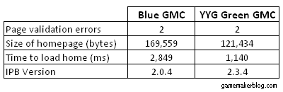gmc comparison table