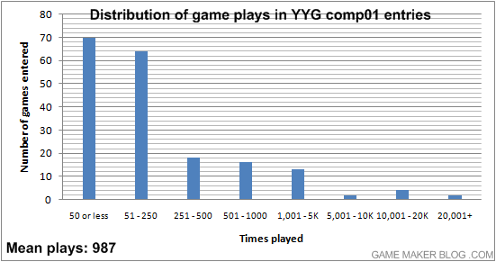 Distribution of gameplays in the YoYo Games Winter competition (comp01)