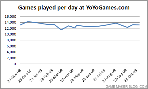 Games played per day at YoYoGames.com