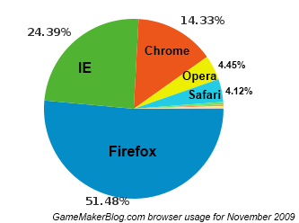 Browser share at GameMakerBlog.com in November 2009