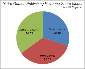 YoYo Games Publishing revenue share for portable devices