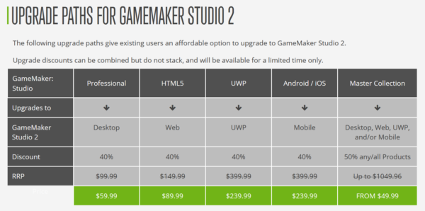 GameMaker Studio 2 GMS2 Upgrade Fees