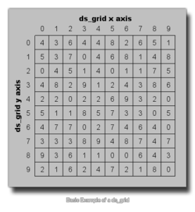 Example of a Grid