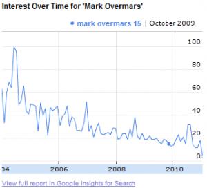Mark Overmars Google Insight