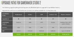 GameMaker Studio 2 GMS2 Upgrade Fees